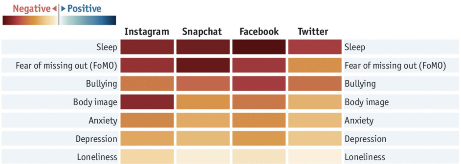 Social Media's Effect On Well Being